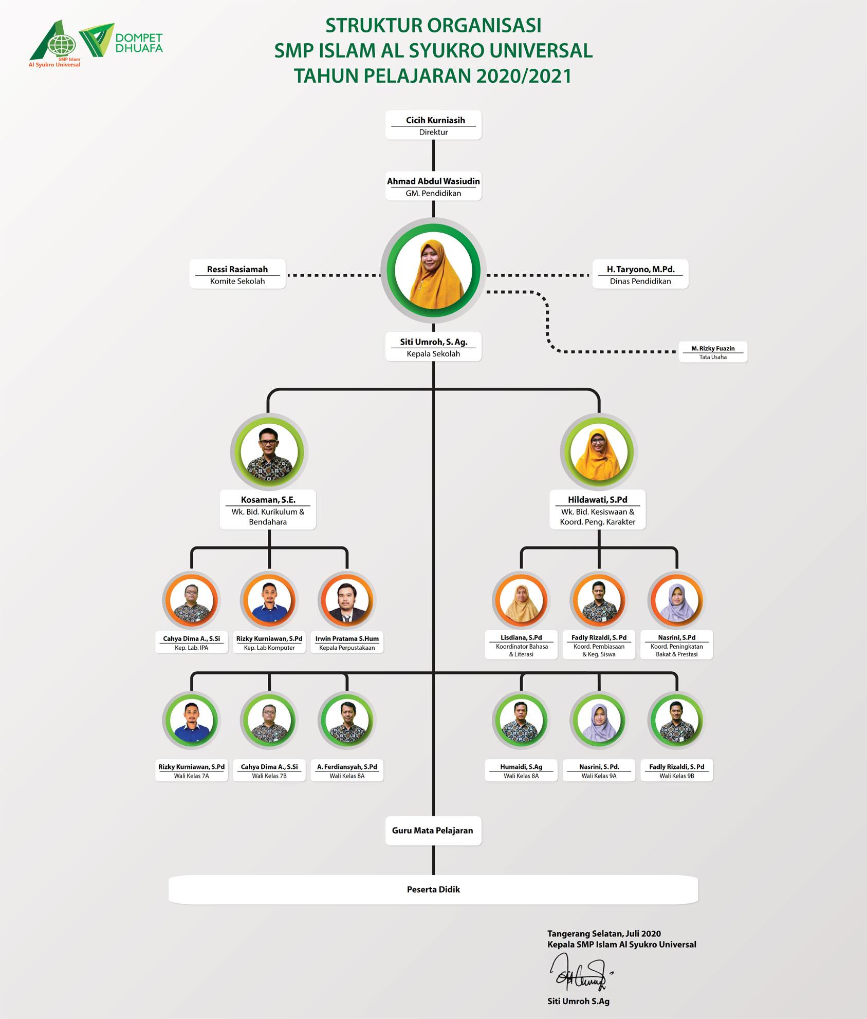 Struktur Kepemimpinan SMP